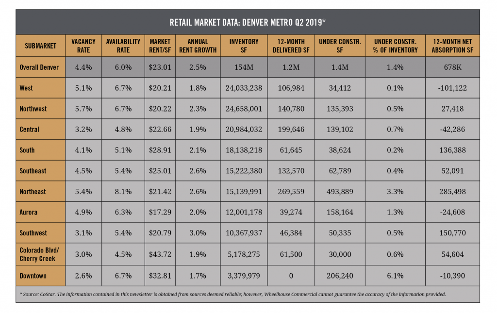 Retail Market Data