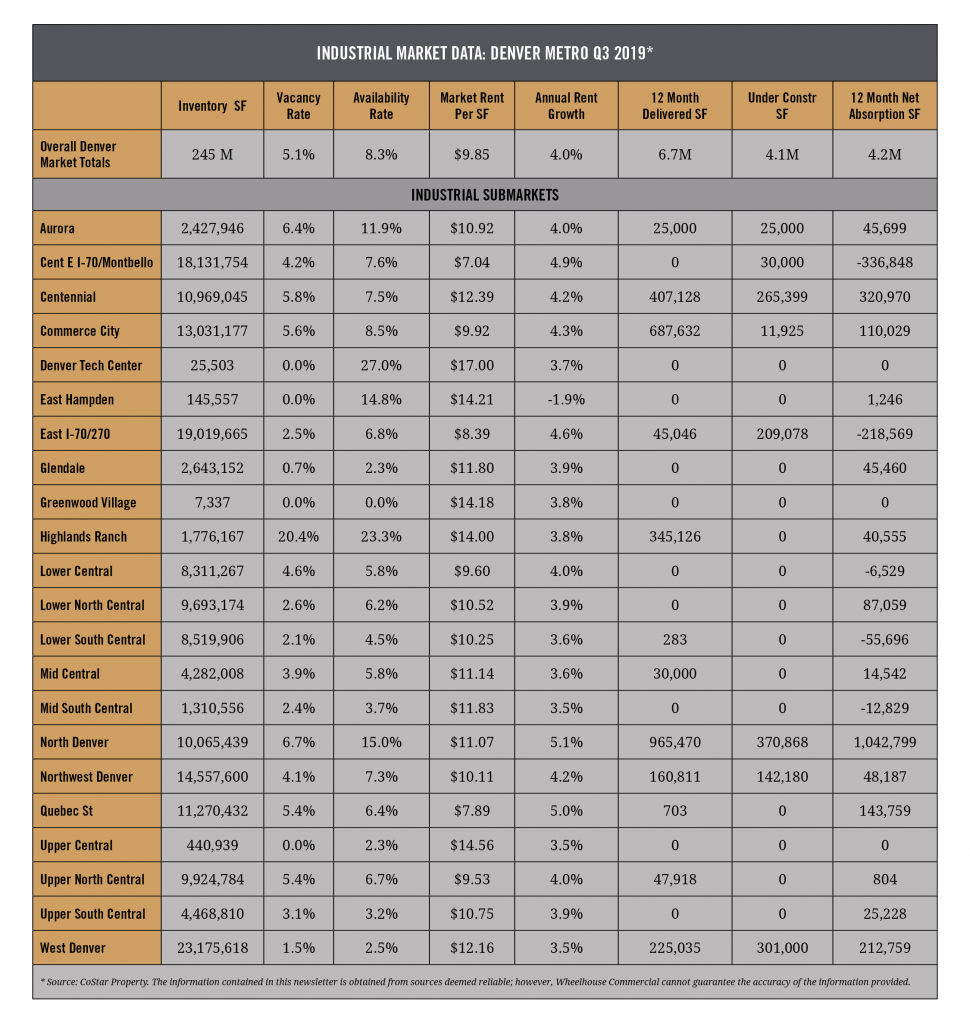 Wheelhouse Commercial: Industrial Market Analysis Q3 2019