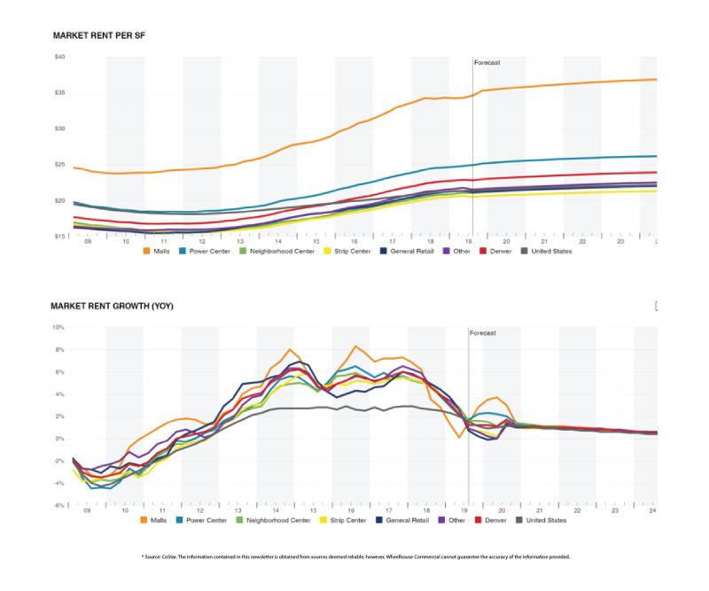 Wheelhouse Commercial: Retail Rent Rates